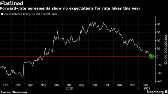 South Africa's World-Beating Bonds Have Room to Extend Gains