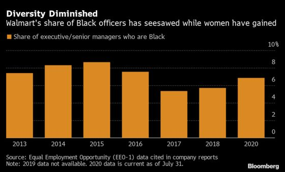 Walmart Took Its Eye Off Black Managers While Women Advanced