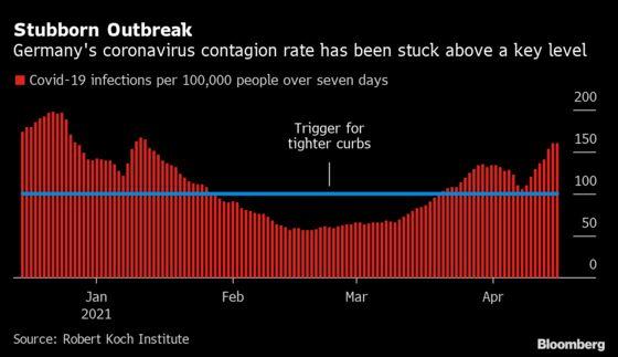 Merkel Pleads for More Control to Break Third Pandemic Wave