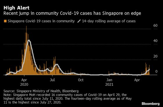 Singapore on 'Knife's Edge' as Case Spike Risks Labor Shortage