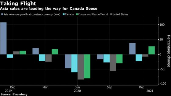 Canada Goose Jumps Most Since 2018 as Online Sales Surge 39%