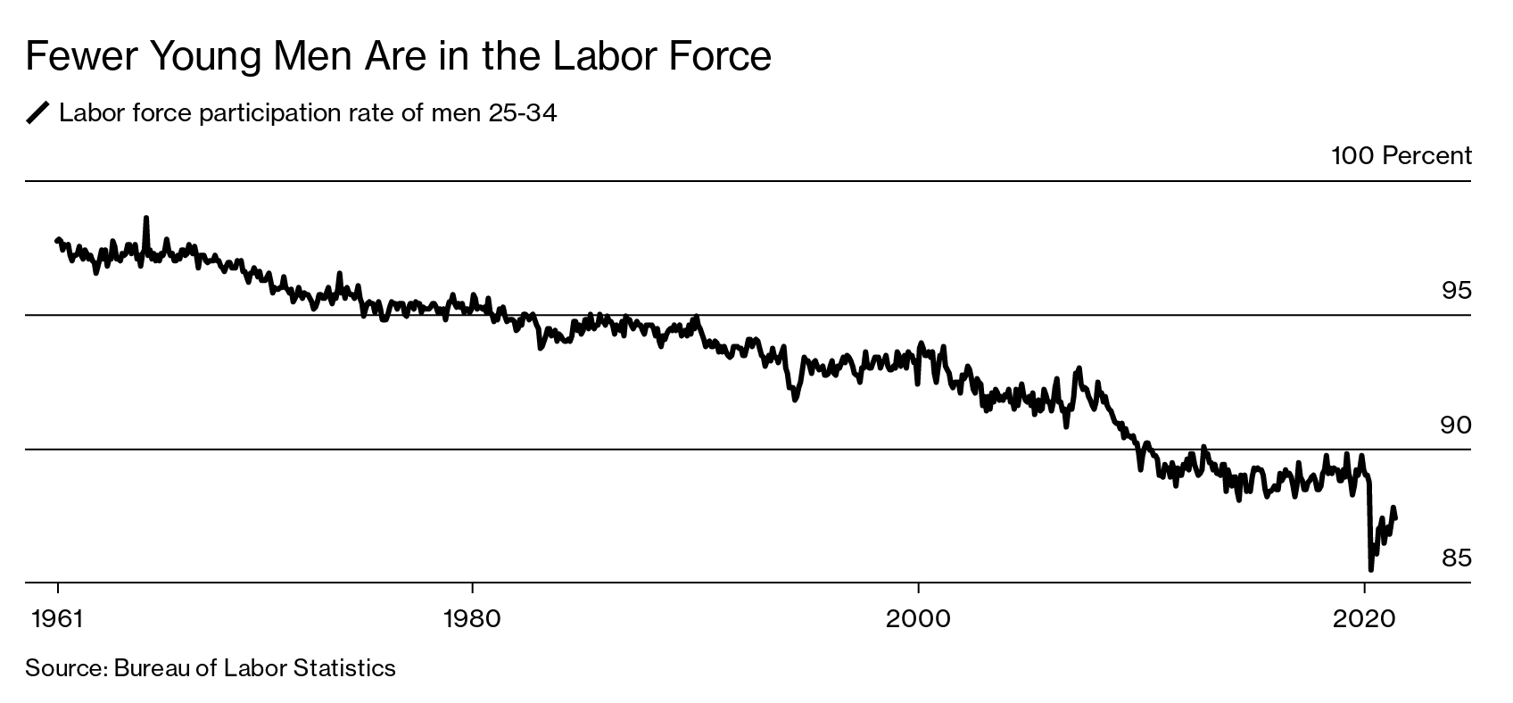 Fewer Young Men Are in the Labor Force. More Are Living at Home - Bloomberg
