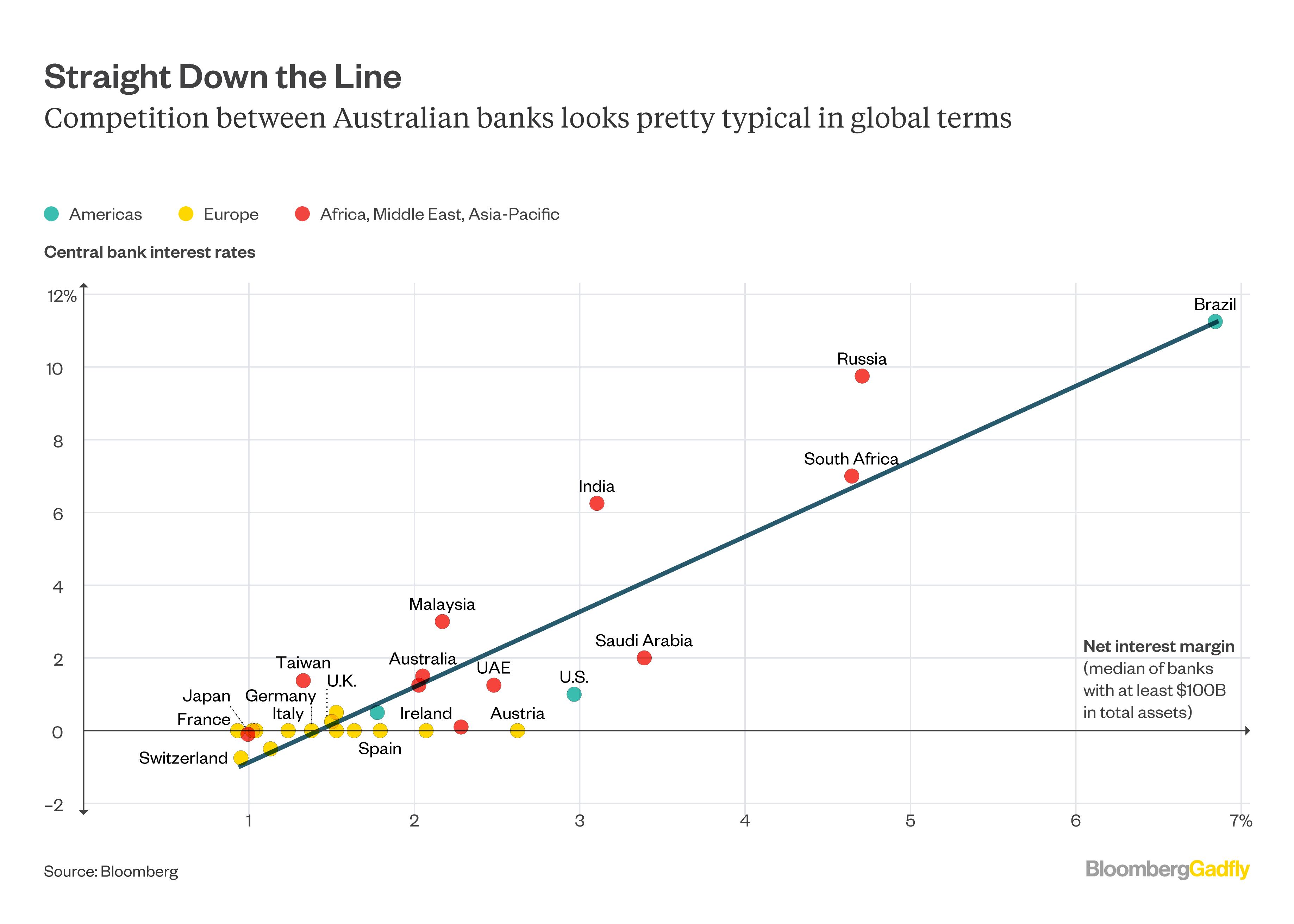 Bank rates and NIMs