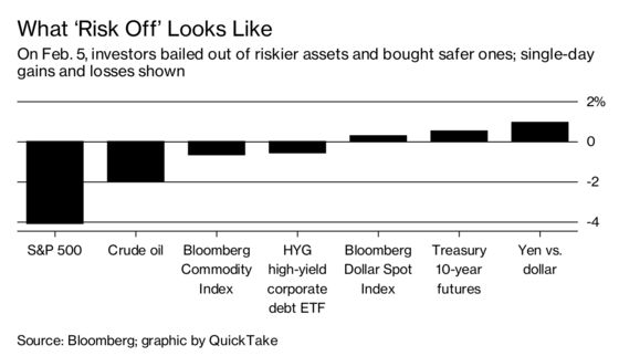 Why `Risk On' and `Risk Off' Are How the Markets Roll: QuickTake