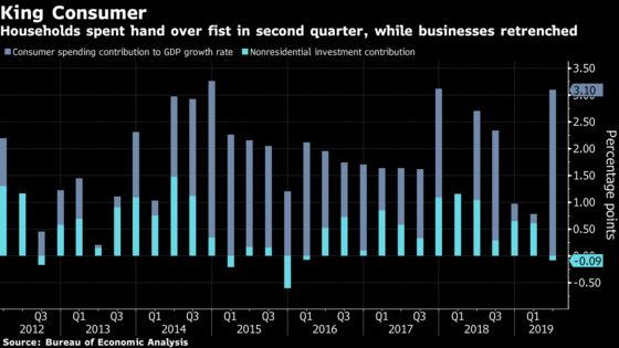 How U.S. Consumers Are Carrying Torch for Economy Beset by Risks