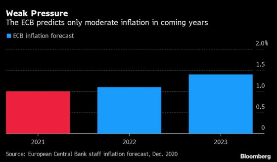 Inflation Anxiety Awaits Europe as Businesses Ponder Prices