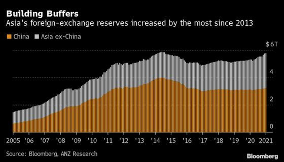 Asia's Central Banks Have Built a Buffer Against Surging Yields