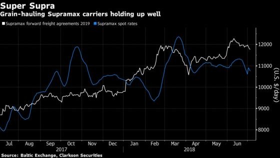 World's Biggest Shipping Market Booms as Trade War Shrugged Off