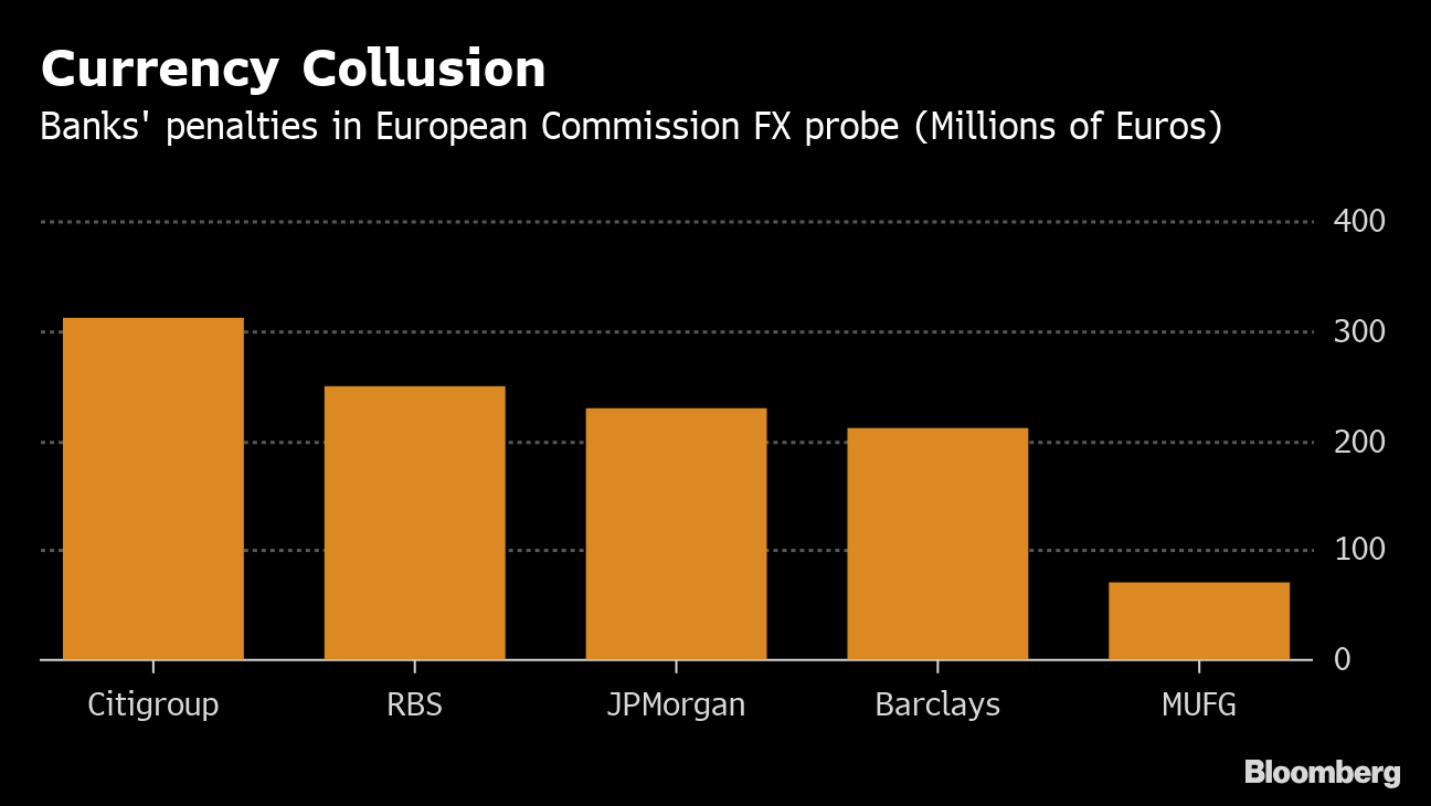 Citigroup Hit Hardest as EU Fines Banks $1 2 Billion Over FX