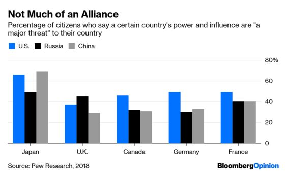 Europeans Grow Tired of the U.S.-Led Alliance
