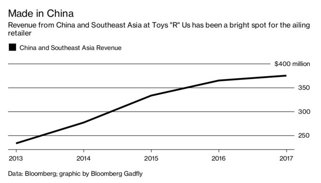 Playing Toys \'R\' Us for Keeps - Bloomberg
