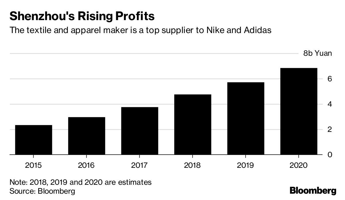 Analysts Still Love This Chinese Supplier to Nike - Bloomberg