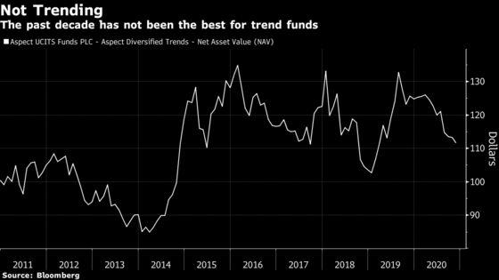A Quant Pioneer Fights the Latest Crisis in Trend Following
