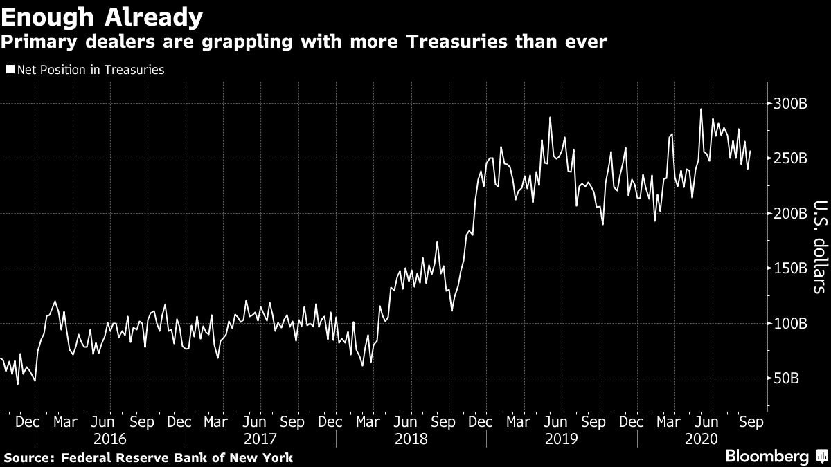 Primary dealers are grappling with more Treasuries than ever