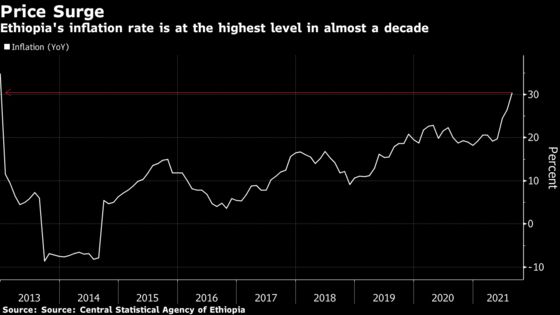 War-Wracked Ethiopia Tightens Money Supply as Inflation Tops 30%