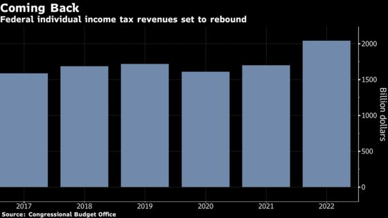 U.S. Tax Day Arrives Late With IRS Behind on Millions of Returns