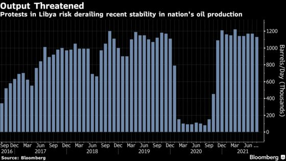 Libya Oil Output at Risk Again Due to Political Power Struggle