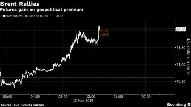 Futures gain on geopolitical premium