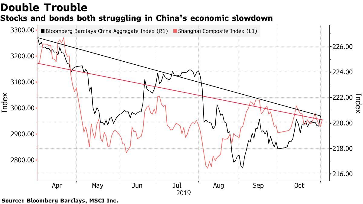 Thị trường trái phiếu và cổ phiếu tại Trung Quốc đang gặp khó khi tăng trưởng suy yếu.