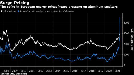Global Energy Crisis Piles Pressure on Aluminum Supply