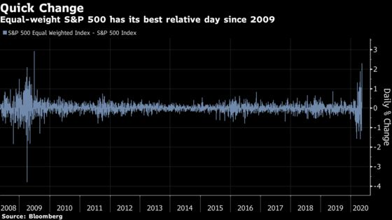 Extreme Behavior Is on Display Everywhere in the Stock Market