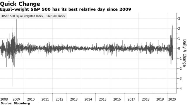 Equal-weight S&P 500 has its best relative day since 2009