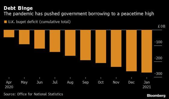 U.K. Deficit Hits $380 Billion as Sunak Prepares for Budget
