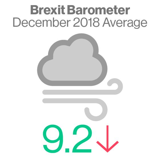 The Wreck of 2018 Shows in Brexit Barometer, and 2019 LooksWorse
