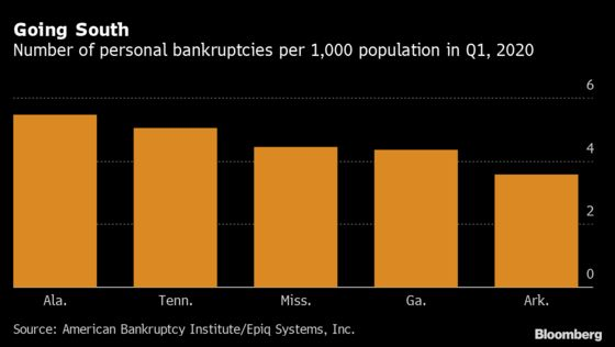Record Bankruptcies Predicted in Next Year as Unemployment Soars