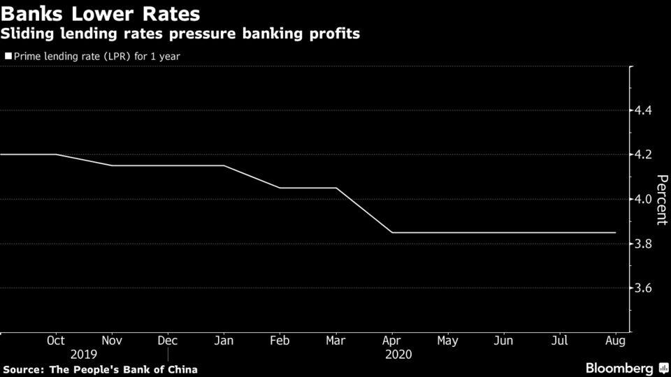 Sliding lending rates pressure banking profits
