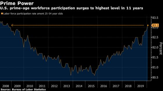 U.S. Jobs Top Estimates With 225,000 Gain, Wages Accelerate