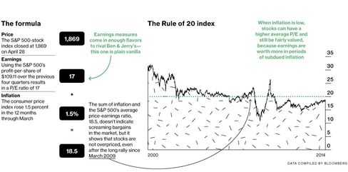 Rule of 20: Is the Stock Market Fairly Valued?