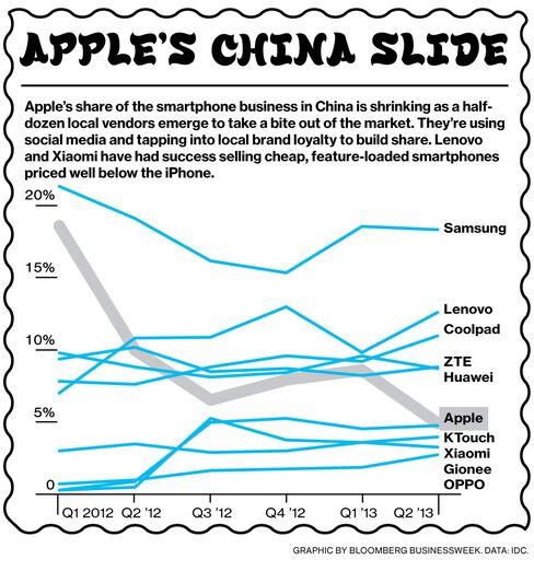 Apple's Decline in China's Smartphone Market