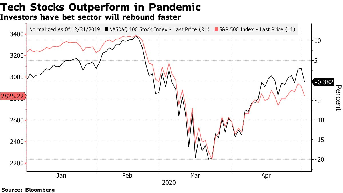 Investors have bet sector will rebound faster