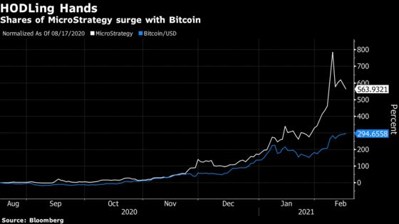 MicroStrategy to Add Bitcoin, Widening Premium of Shares