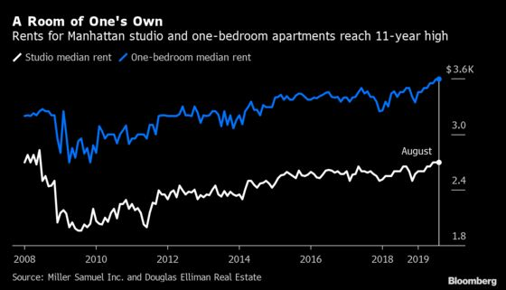 Manhattan's Smaller Apartments Are the Priciest Since 2008