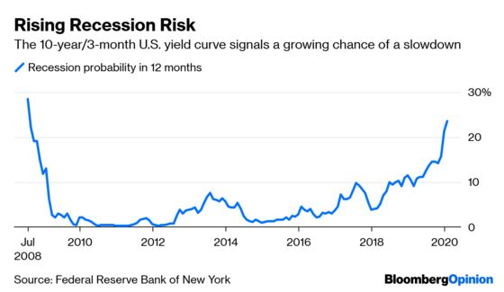 High-Yield Bonds PartyLike There's No Tomorrow
