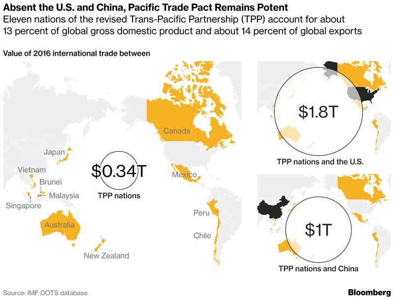 Tong thong Donald Trump xem xet gia nhap TPP
