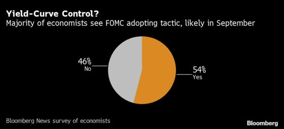 Fed to Consider How Long to Stay at Zero Rates: Decision-Day Guide