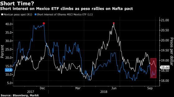 Shorting Mexican Stocks Is in Vogue
