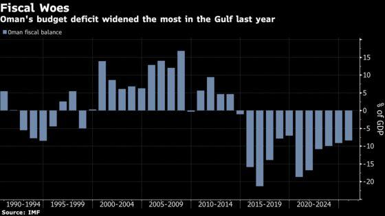 Oman Is More Than Halfway Toward Meeting Financing Needs in 2021
