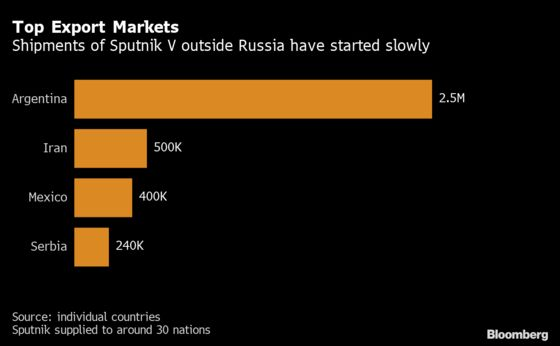 Russia Wants to Vaccinate Nearly 1 in 10 Globally This Year
