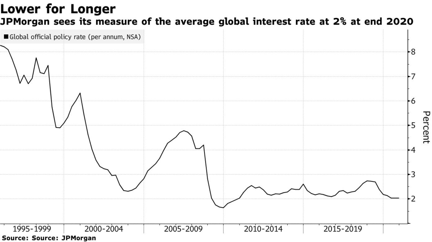 JPMorgan sees its measure of the average global interest rate at 2% at end 2020