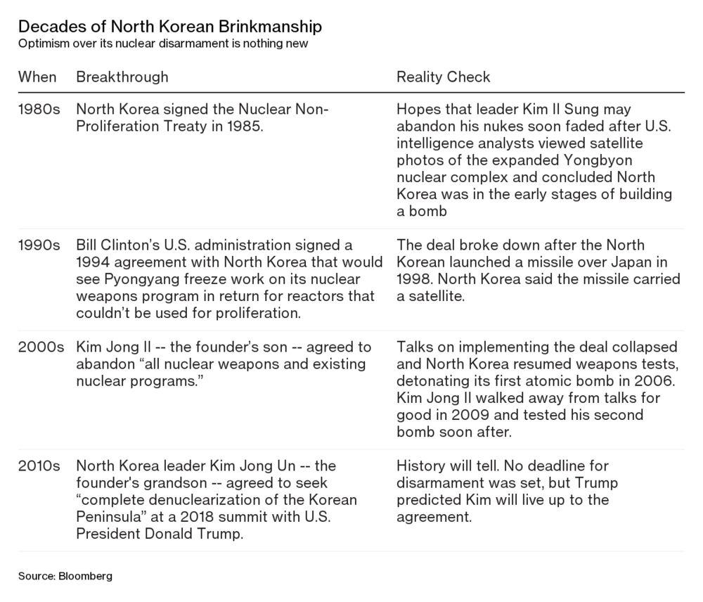 North Korea's Nukes - Bloomberg