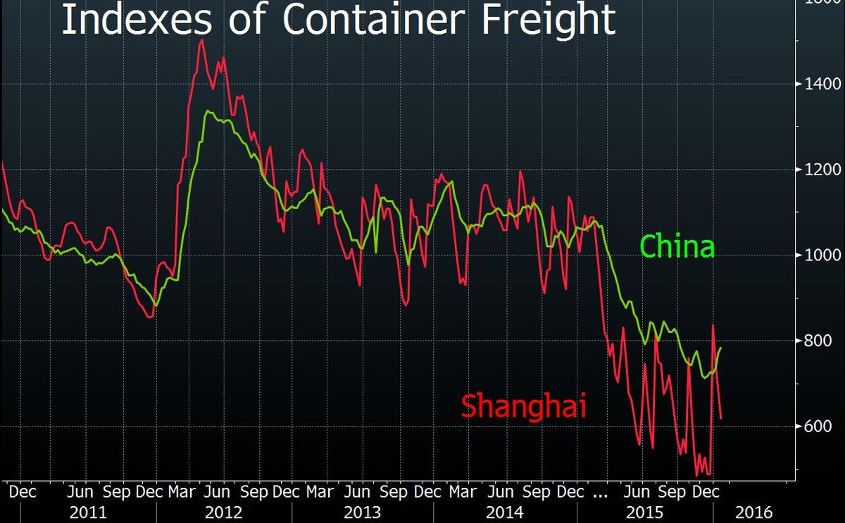 The Shipping News Says the World Economy Is Toast