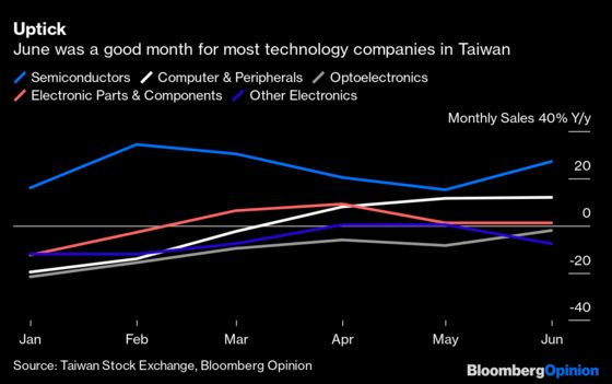 Tech's June Jump May Lead to December Disappointment