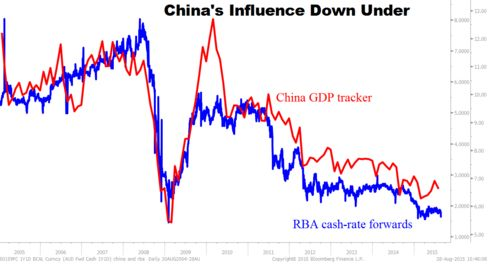 Index measuring strength of China's growth closely mirrors expectations for RBA interest-rate moves