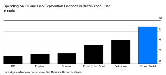 Exxon Is Back in Brazil—and Betting Big on Deepwater Oil