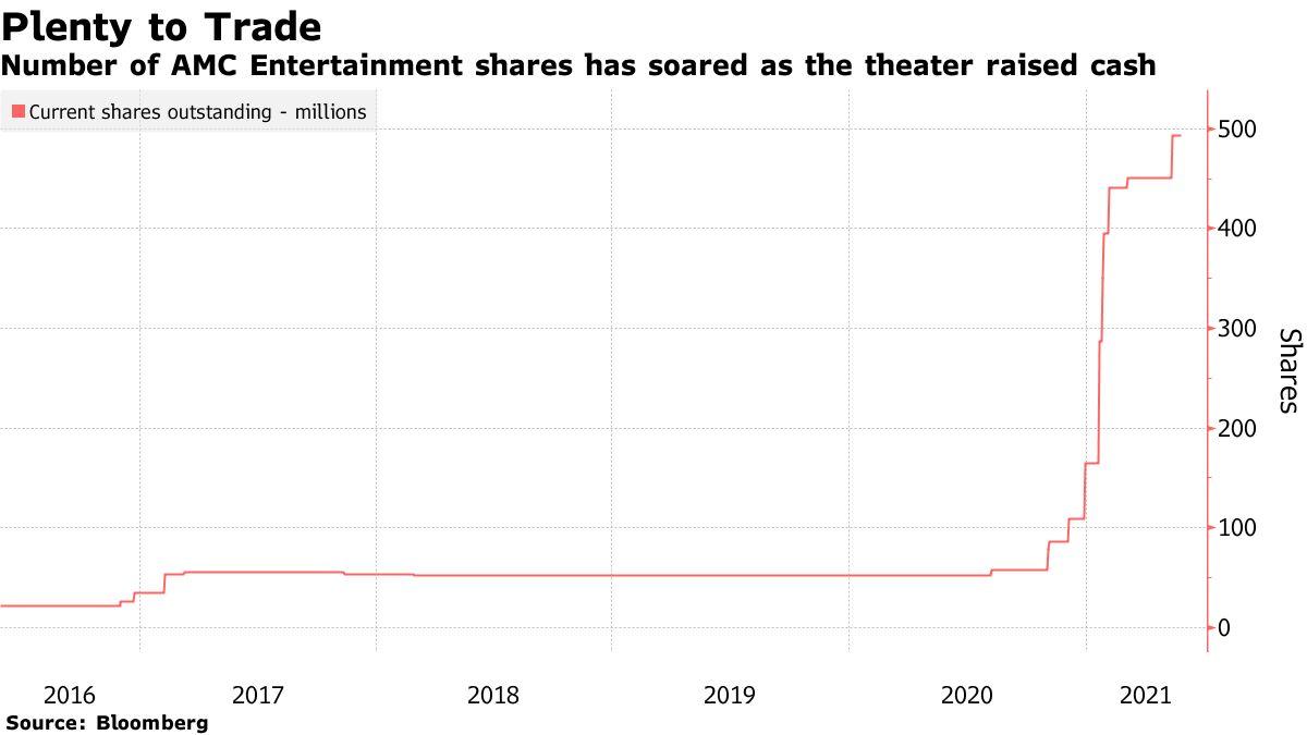 El número de acciones de AMC Entertainment ha aumentado a medida que el teatro ha recaudado dinero.