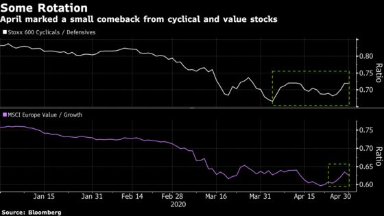 Potential Winners From Easing Lockdowns Emerge